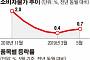 [종합] 물가 상승률 5개월째 0%대…내수 부진에 서비스 물가 둔화