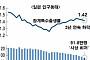 일본, 인구 절벽 가속화...작년 출생아 91.8만명 '사상 최저'