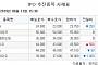 [장외시황] 압타바이오, 공모가 대비 45% 상승…12일 코스닥 상장