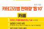 [인포그래픽] '카카오톡 선물하기' 기프티콘 판매 1위 상품은?