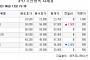 [장외시황] 세경하이테크ㆍ신테카바이오 '신고가 재경신'