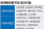 """""""삼성전자를 잡아라""""…한영 등 `3파전'"""