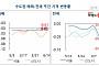 서울 아파트 매매가 0.01%↑, 30주만에 상승 전환…재건축 단지 영향 커
