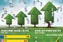 [그린금융이 뜬다] 글로벌 환경규제에 '녹색금융'으로 투자금 몰린다