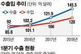 작년 보건산업 수출액 19.4%↑…제약·화장품 '날개'
