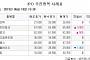 [장외시황] 에이에프더블류, 확정공모가 2만2500원