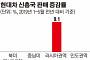 신흥국 車판매 폭감… 역성장 쇼크