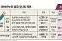 노인일자리 지원 기준 65세→60세... 연금 받기 전 소득공백 보완