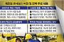 """""""3대 신산업에 188조 투자…  '한강의 기적' 재도전"""""""
