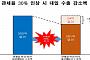 """한경연 """"日, 한국 제품 관세 30% 인상 시 수출액 2.8조 감소"""""""