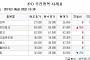 [장외시황] 에이에프더블류, 공모청약 마감… 경쟁률 552.22대1