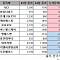 [베스트&워스트] 네이처셀, 공매도 과열종목 지정 '21%↓'