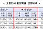 보험사 1분기 RBC비율 273.9%..MG손보, 100% 상회