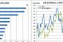 5월 원화 실질실효환율 2년11개월만 최저, 하락률 '세계 3위'