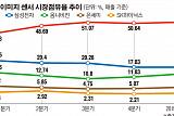 삼성ㆍSK하이닉스, 이미지 센서 정조준