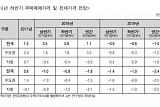 """""""서울 아파트 하반기 상승 전환할 것""""...주택시장 5대 변수 주목해야"""