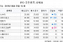 [장외시황] '수요예측' 세경하이테크, 나흘째 하락…1.64%↓