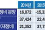 서울 주택 공급 부족 역대 최대…집값 불안 경고등