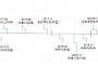 [BioS][창간기획]韓시밀러의 질주..글로벌산업 지형 바꾸다