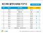 '프로듀스X101' 8주 연속 비드라마 1위