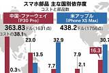 """""""화웨이 스마트폰 분해해보니...부품 50%가 한국·미국·일본産"""""""