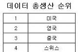 한국, 디지털 경제 경쟁력 세계 5위...1위는 미국