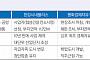 김포의 재발견, 개발사업 본격화 되며 인구늘고 부동산 시장 '방긋'