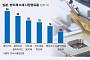 일본의 경제보복, 한국 전자산업 뿌리 흔든다