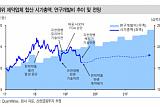 """""""상위 제약사 하반기 영업익 증가 전망""""-신한금융"""