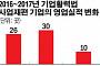 '원샷법' 3년 절반의 성공…사업 재편 기업 66개 중 39%(26개)만 실적 개선·30개는 악화