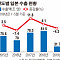 日수출 마이너스 지속…한국 수출 규제로 되레 역풍 맞나