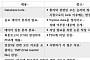 """헬릭스미스 """"엔젠시스 3상 결과 혼용 피험자 별도 조사 필요"""""""