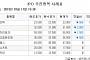 [장외시황] 세경하이테크 5만8500원(2.50%↓)ㆍ나노브릭 2만3000원(2.13%↓) 마감
