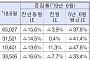 6월 강남4구 주택 매매거래량 28%↑…4개월째 증가세