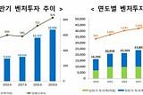 올 상반기 신규 벤처투자액 사상 최고치 달성...1조8996억 원