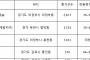 규제 비껴난 '부천·김포·의정부'···하반기 분양시장도 잘 나갈까