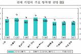 """中 진출 한국기업 """"2분기 매출 개선 미흡…3분기 전망 부정적"""""""