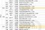 [금주의 분양캘린더] 7월 넷째 주, '청량리역롯데캐슬SKY-L65' 등 전국 3954가구 분양