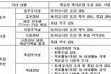 경기도교육청, 태풍 '다나스' 북상에 따른 대비 태세 당부
