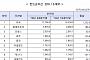 1분기 펀드 세계 순자산 6.9%↑…한국 규모 13위