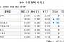 [장외시황] 세경하이테크 5만6000원(1.75%↓)ㆍ제너럴바이오(1.49%↑) 마감