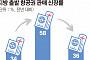 """""""해외여행=인천공항 공식 깨졌다""""… 지방 출발 항공권 판매 급증"""
