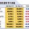 일본 수출 규제에 증시 '희비'...SK하이닉스 '웃고' 일본 관련주 '울상'