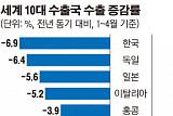 세계 수출 10대국 중 8개국 수출 감소...'무역전쟁 충격파' 가장 큰 한국