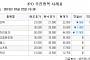 [장외시황] '공모가 3만5000원 확정' 세경하이테크, 20.54% 급락