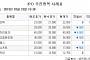 [장외시황] 세경하이테크 4만원(10.11%↓)ㆍ레이 2만8500원(1.72%↓) 마감