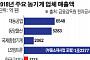 """일본산 30% 육박하는 농기계업계…""""엔진ㆍ부품 日 의존도 줄여야"""""""