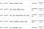 아파트투유, '서울 화랑대 디오베이션'·'부산 영도 대교동 로웰타워' 등 청약 당첨자 발표