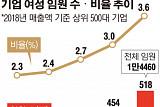 매출액 500대 기업 여성 임원 3.6%…유리천장 여전