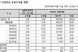 국민연금, 5월 수익률 5.69%…전월 대비 1.12%p↓